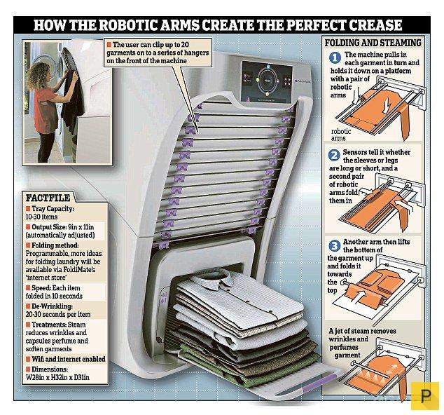 Роботизированная машина для молниеносной глажки и складывания белья (7 фото + видео)
